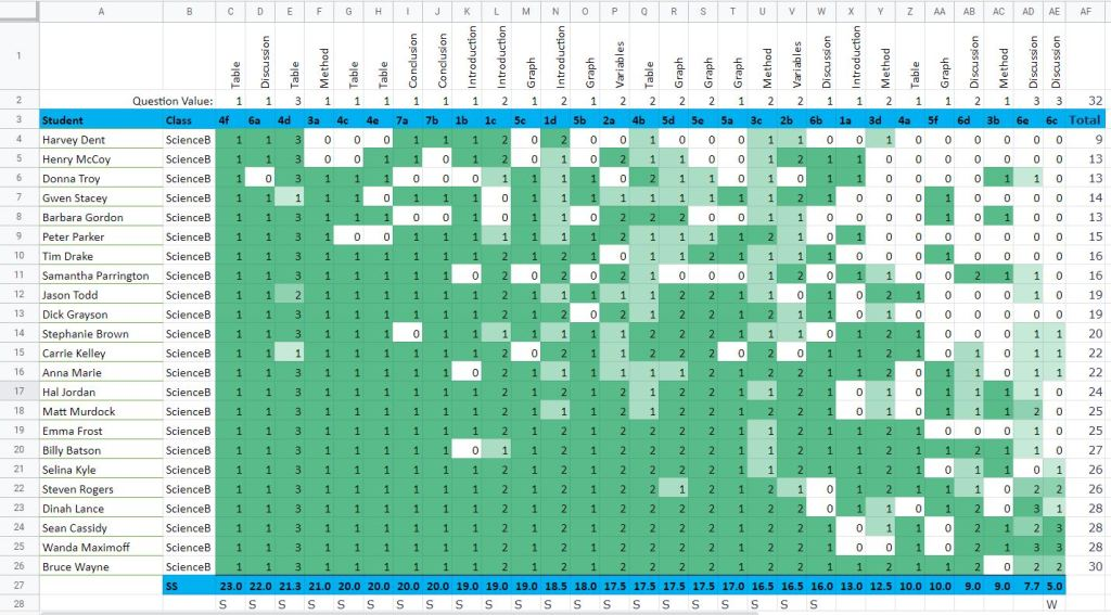 Demonstrates the appearance of a Guttman Chart in Google Sheets